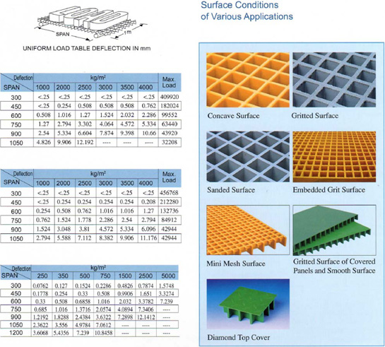 Loading Deflection Table of Siamgrate Molded Gratings in Common Sizes